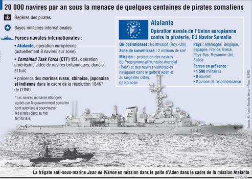 Piratessomalie
